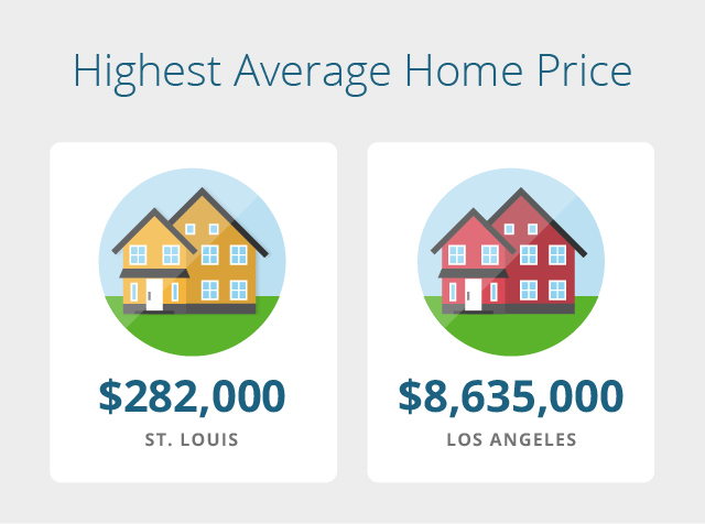 st-louis-los-angeles-home-prices